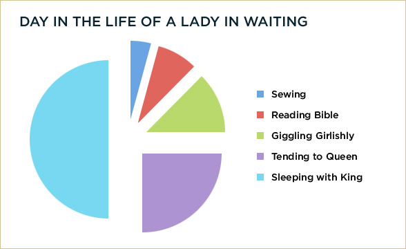 Lady In Waiting Chart