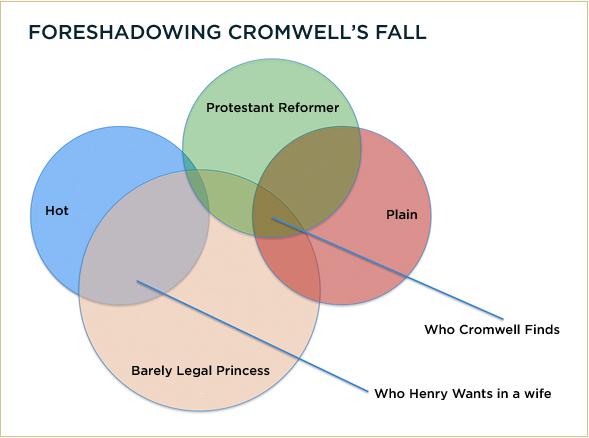 cromwell-chart
